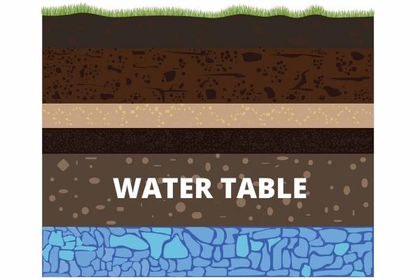 Water Table Diagram